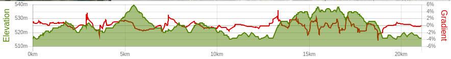 ghr-hyderabad-21k-route-elevation